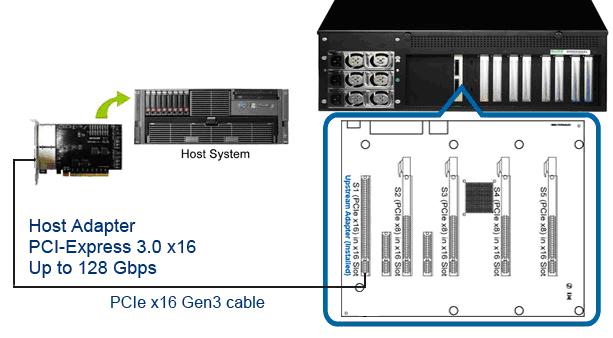 PCIe Expansion Box